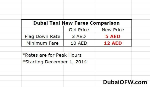 Dubai Taxi Fare Increases by 2 AED Starting DEC 1, 2014
