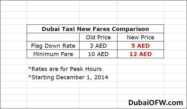 dubai taxi fare increase