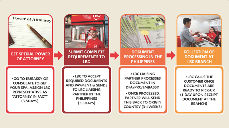 LBC Document procedure