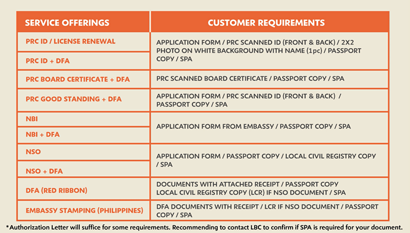 LBC document processing requirements