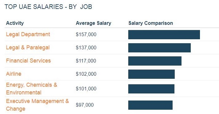 Jobs that Pay the Highest Salaries in the UAE | Dubai OFW