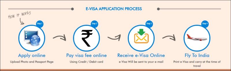 india evisa online application