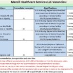 JOBS ALERT: Multiple Vacancies for Female Nurses & Caregivers by Manzil Healthcare Services