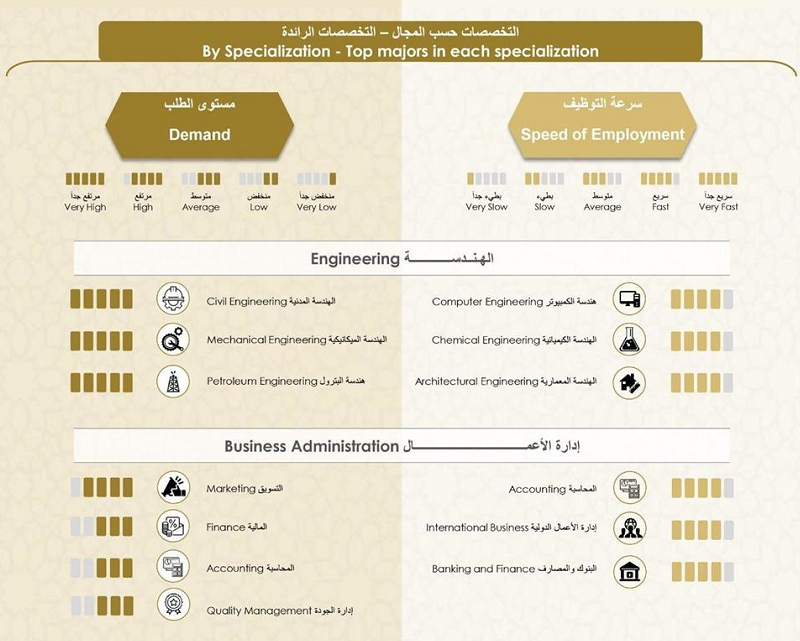 Most In Demand College Majors in the UAE 2