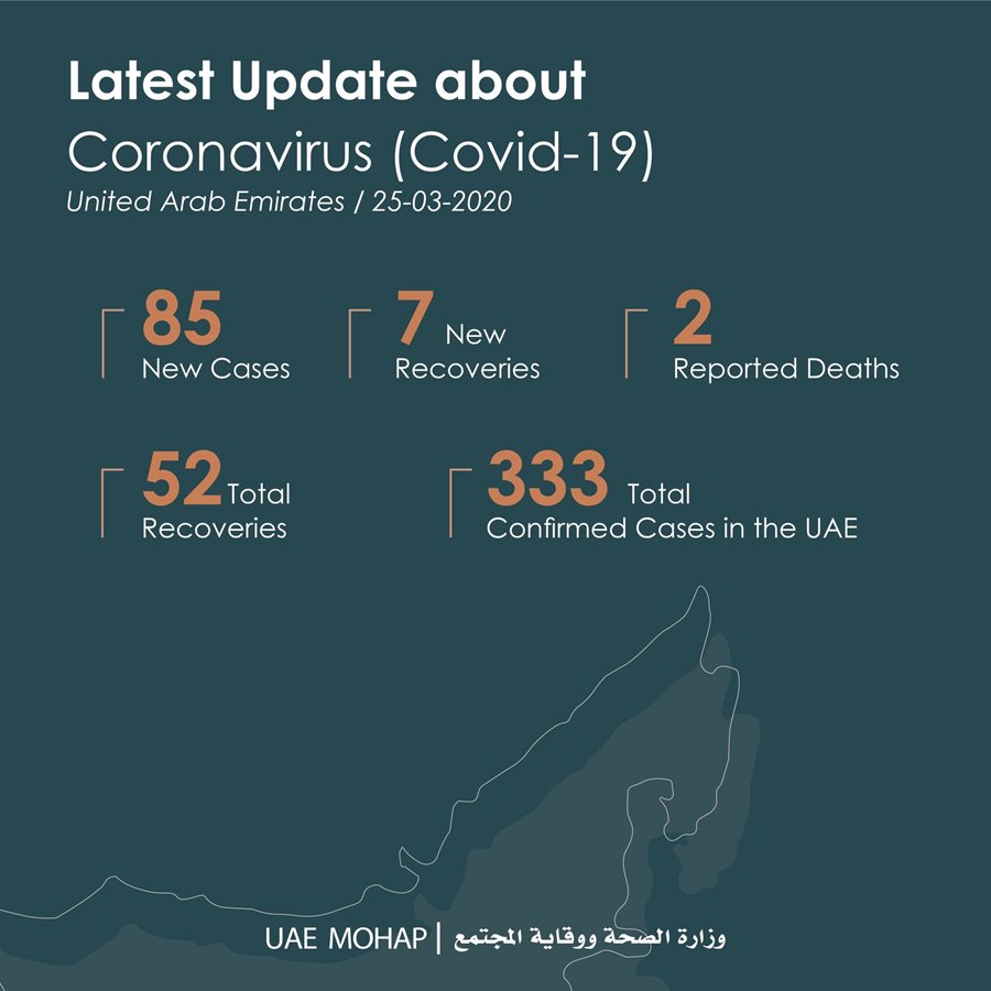 85 new cases announed uae 333 total