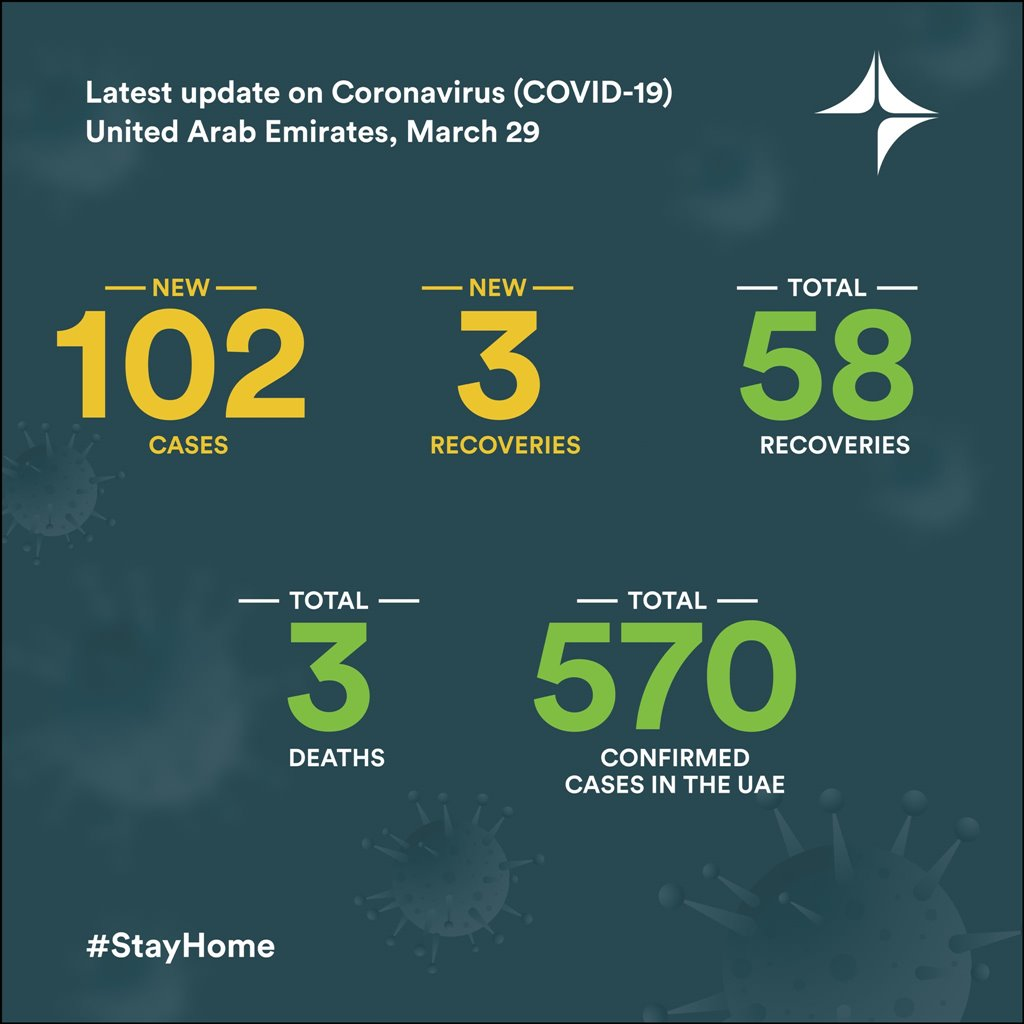 covid-19 new cases march 29 2020 uae