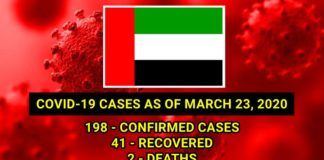 covid cases uae march 23