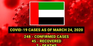 covid-cases-uae-march-24