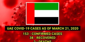 uae covid 19 cases march 21 2020