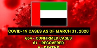 uae-covid-19-cases-march-31