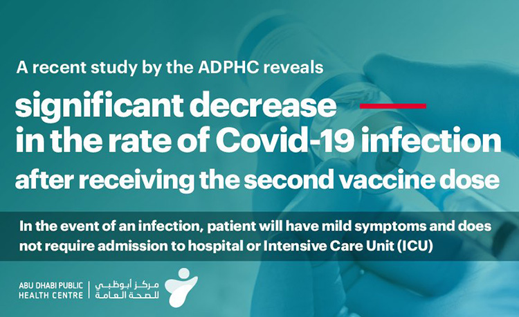 Abu Dhabi Releases Study on COVID-19 Vaccine Efficacy, No Death Reported Among Vaccinated